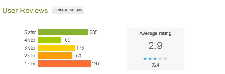 google_play_cuchsurfing_app_reviews