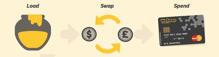 WeSwap Mantra, Load, Swap, Spend