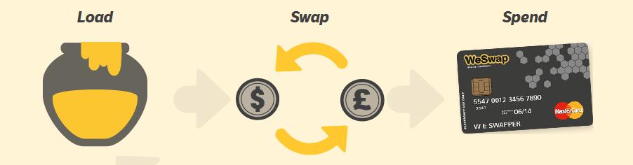 WeSwap Mantra, Load, Swap, Spend