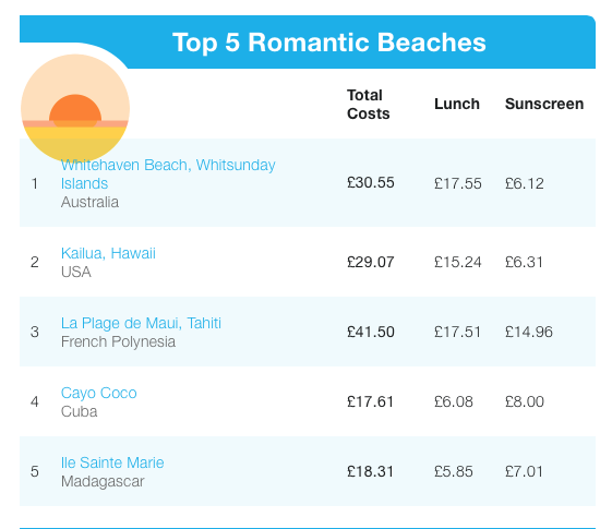 romantic beaches