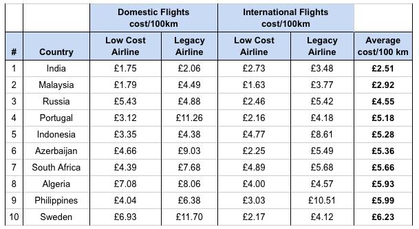 least expensive flights