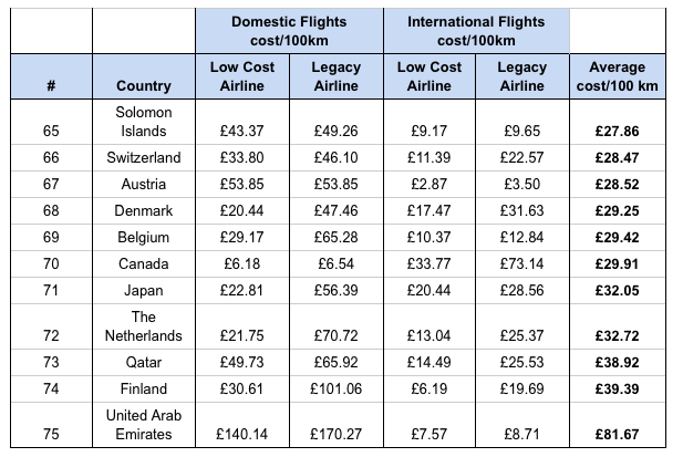 most expensive flights